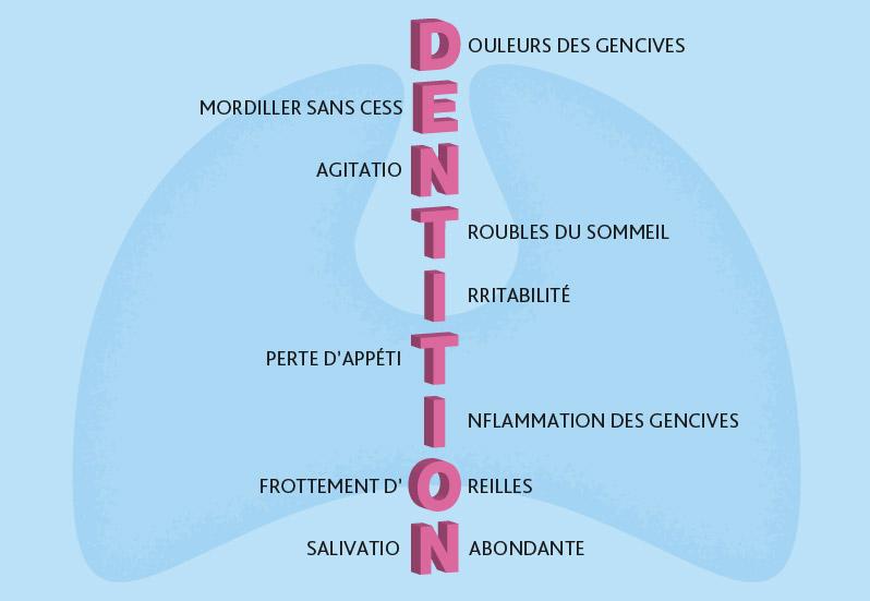 Symptômes de la poussée dentaire